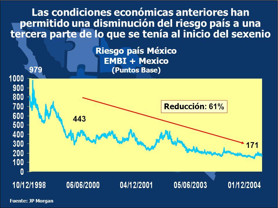 Las condiciones económicas anteriores han permitido una disminución del riesgo país a una tercera parte de lo que se tenía al inicio del sexenio Fuente: JP Morgan Riesgo país México EMBI + Mexico (Puntos Base) 443 171 Reducción : 61% 979