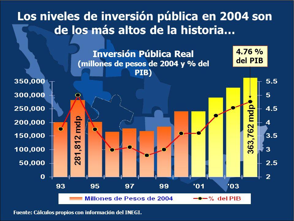 Inversión Pública Real (millones de pesos de 2004 y % del PIB) Los niveles de inversión pública en 2004 son de los más altos de la historia… 4.76 % del PIB Fuente: Cálculos propios con información del INEGI.