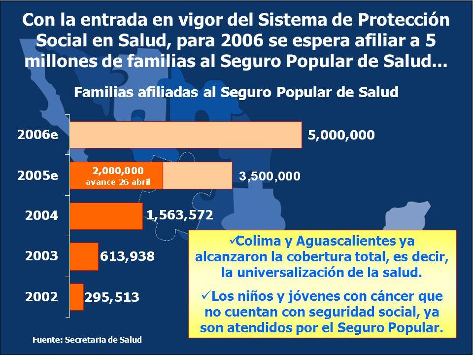 Con la entrada en vigor del Sistema de Protección Social en Salud, para 2006 se espera afiliar a 5 millones de familias al Seguro Popular de Salud...