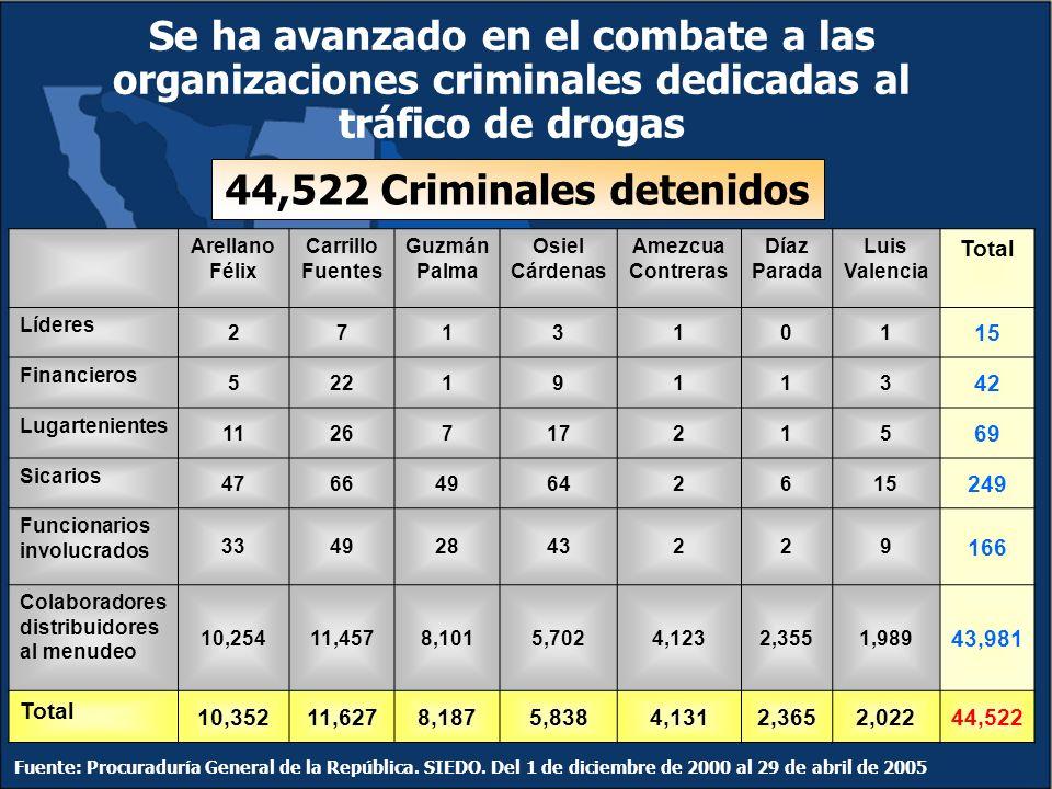 44,522 Criminales detenidos Fuente: Procuraduría General de la República.