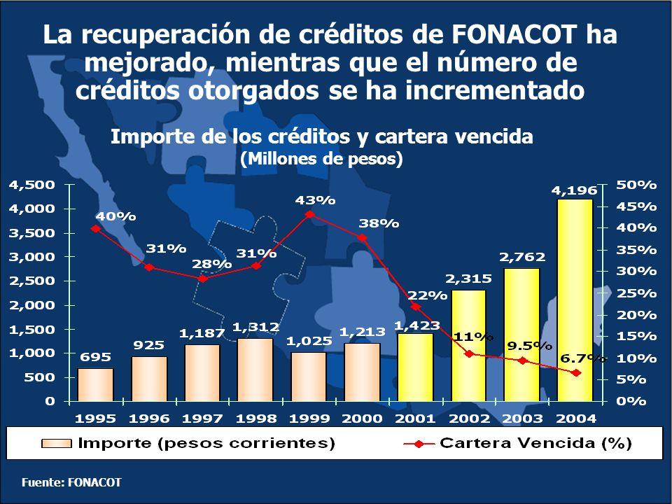 La recuperación de créditos de FONACOT ha mejorado, mientras que el número de créditos otorgados se ha incrementado Importe de los créditos y cartera vencida (Millones de pesos) Fuente: FONACOT