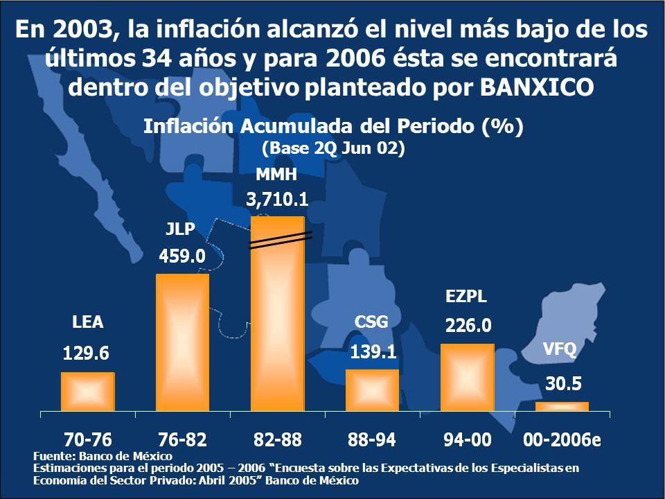 En 2003, la inflación alcanzó el nivel más bajo de los últimos 34 años y para 2006 ésta se encontrará dentro del objetivo planteado por BANXICO Inflación Acumulada del Periodo (%) (Base 2Q Jun 02) Fuente: Banco de México Estimaciones para el periodo 2005 – 2006 Encuesta sobre las Expectativas de los Especialistas en Economía del Sector Privado: Abril 2005 Banco de México LEA JLP MMH CSG EZPL VFQ