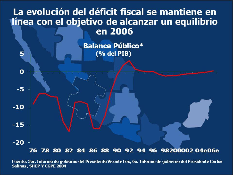 La evolución del déficit fiscal se mantiene en línea con el objetivo de alcanzar un equilibrio en 2006 Fuente: 3er.