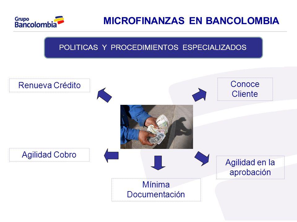 Mínima Documentación Conoce Cliente Agilidad Cobro Agilidad en la aprobación Renueva Crédito 11 POLITICAS Y PROCEDIMIENTOS ESPECIALIZADOS MICROFINANZA