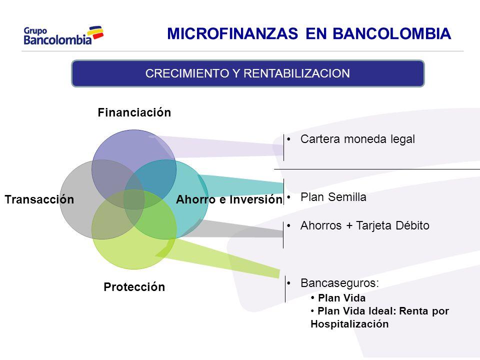 Cartera moneda legal Plan Semilla Ahorros + Tarjeta Débito Bancaseguros: Plan Vida Plan Vida Ideal: Renta por Hospitalización MICROFINANZAS EN BANCOLO