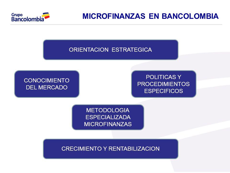 MICROFINANZAS EN BANCOLOMBIA ORIENTACION ESTRATEGICA CONOCIMIENTO DEL MERCADO POLITICAS Y PROCEDIMIENTOS ESPECIFICOS METODOLOGIA ESPECIALIZADA MICROFI