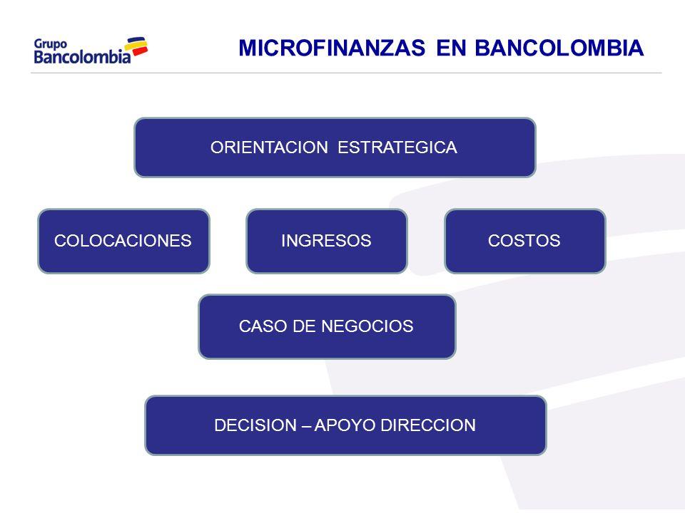 MICROFINANZAS EN BANCOLOMBIA ORIENTACION ESTRATEGICA COLOCACIONESINGRESOS CASO DE NEGOCIOS COSTOS DECISION – APOYO DIRECCION