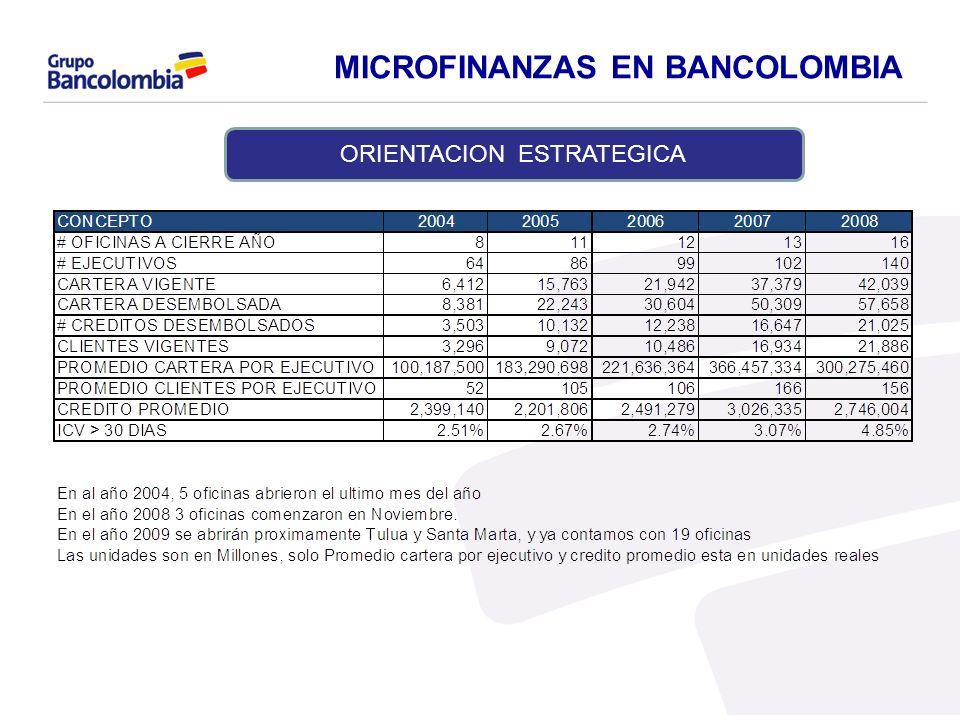 MICROFINANZAS EN BANCOLOMBIA ORIENTACION ESTRATEGICA