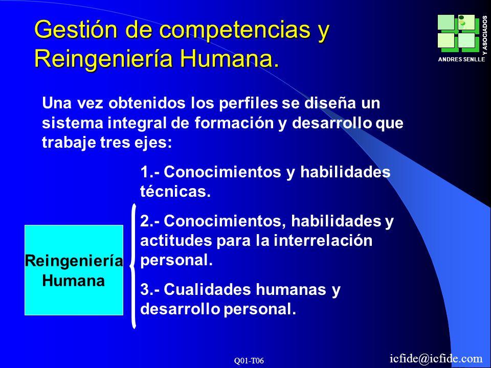Q01-T06 ANDRES SENLLE Y ASOCIADOS icfide@icfide.com Gestión de competencias y Reingeniería Humana. Una vez obtenidos los perfiles se diseña un sistema