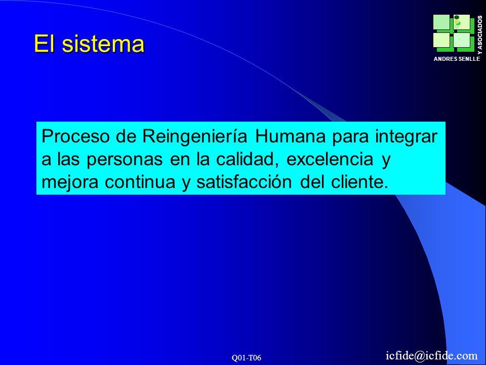 Q01-T06 ANDRES SENLLE Y ASOCIADOS icfide@icfide.com El sistema Proceso de Reingeniería Humana para integrar a las personas en la calidad, excelencia y