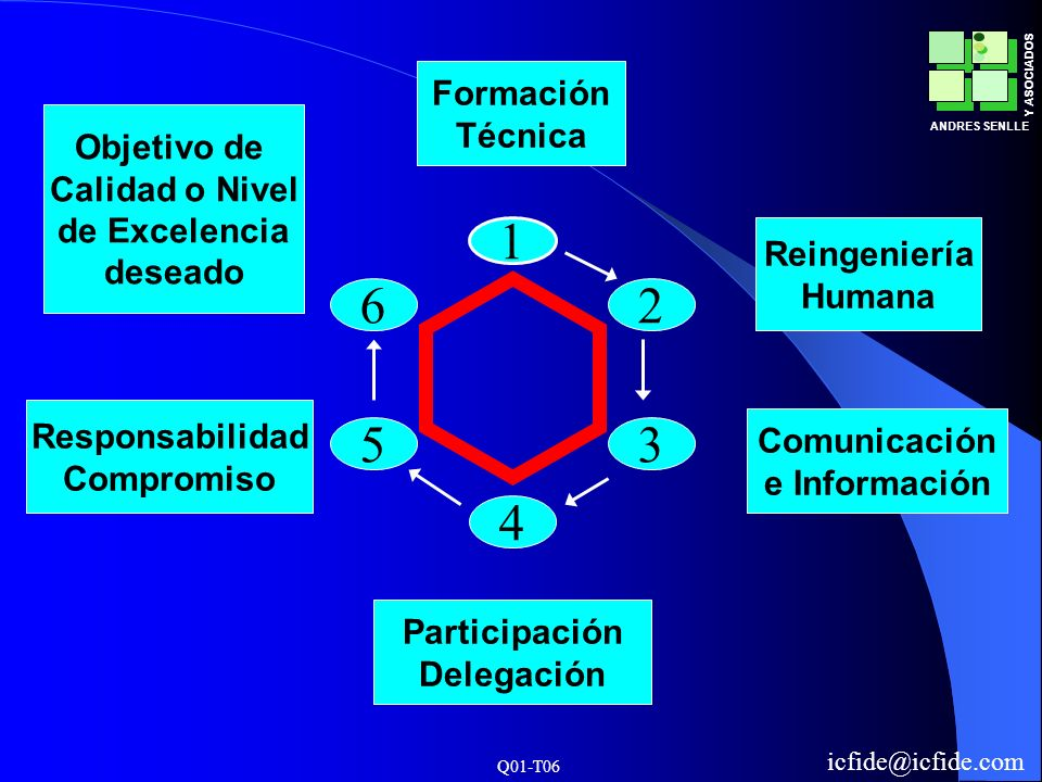 Q01-T06 ANDRES SENLLE Y ASOCIADOS icfide@icfide.com 2 4 5 6 1 3 Formación Técnica Reingeniería Humana Comunicación e Información Participación Delegac