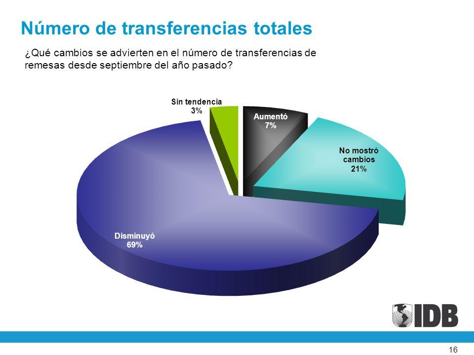 16 ¿Qué cambios se advierten en el número de transferencias de remesas desde septiembre del año pasado.