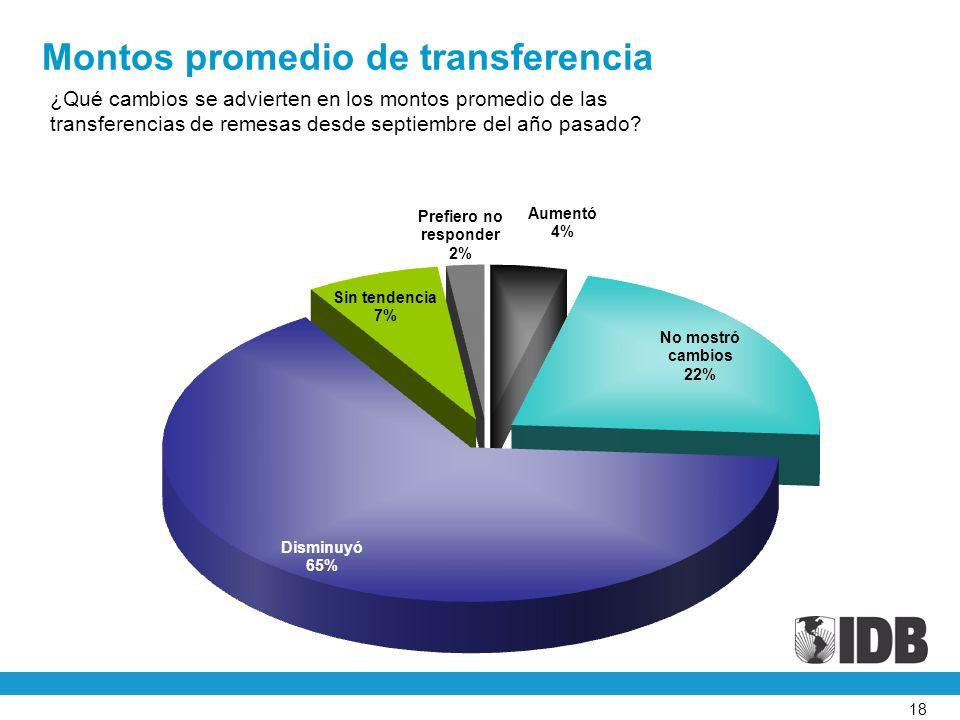 18 ¿Qué cambios se advierten en los montos promedio de las transferencias de remesas desde septiembre del año pasado.