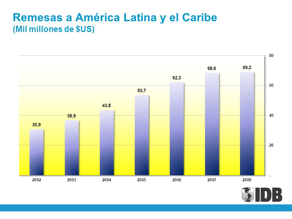Remesas a América Latina y el Caribe (Mil millones de $US)