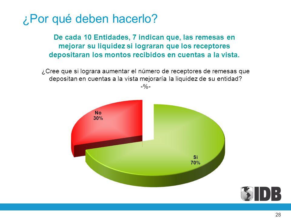 28 ¿Cree que si lograra aumentar el número de receptores de remesas que depositan en cuentas a la vista mejoraría la liquidez de su entidad.