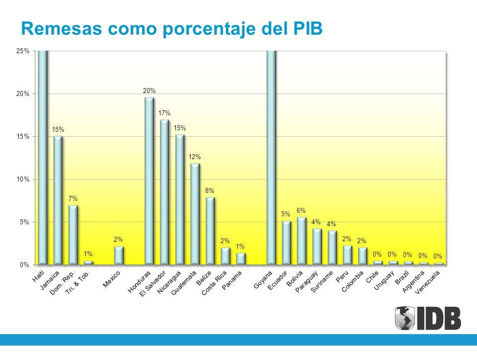 Remesas como porcentaje del PIB