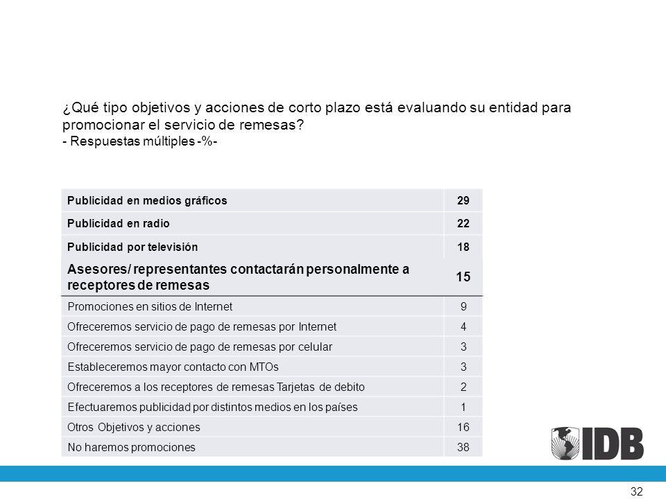 32 ¿Qué tipo objetivos y acciones de corto plazo está evaluando su entidad para promocionar el servicio de remesas.