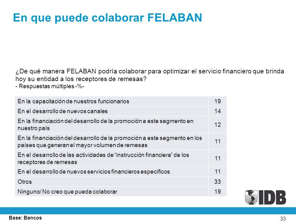 33 En que puede colaborar FELABAN ¿De qué manera FELABAN podría colaborar para optimizar el servicio financiero que brinda hoy su entidad a los receptores de remesas.
