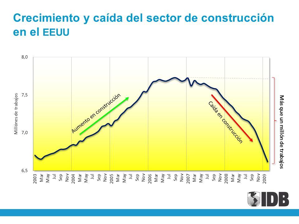 Crecimiento y caída del sector de construcción en el EEUU