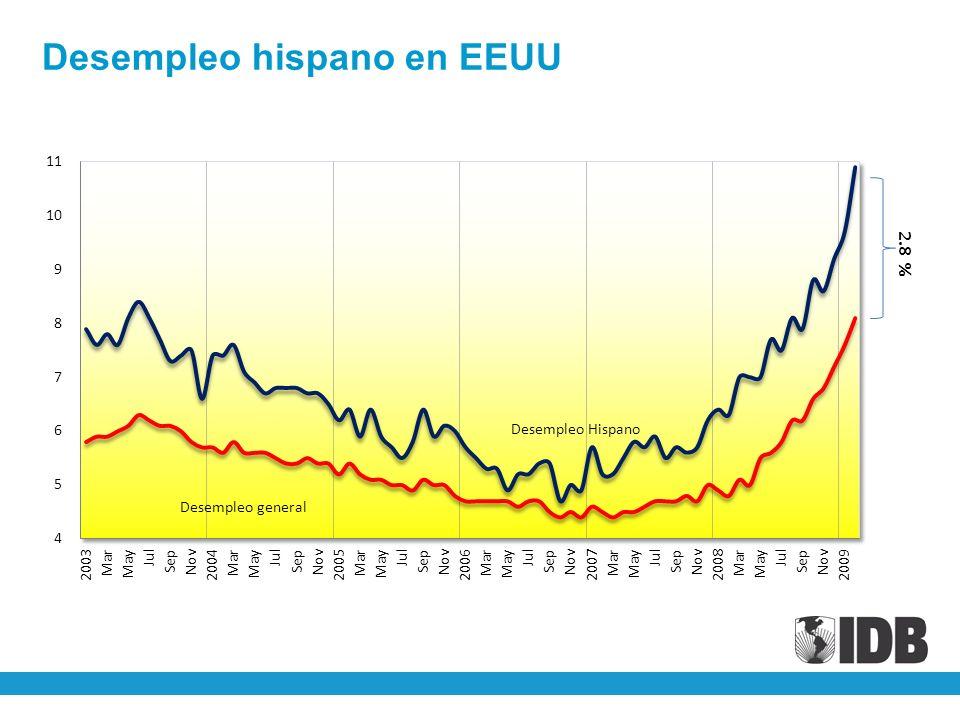 Desempleo hispano en EEUU