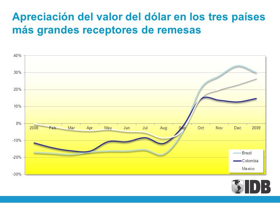 Apreciación del valor del dólar en los tres países más grandes receptores de remesas