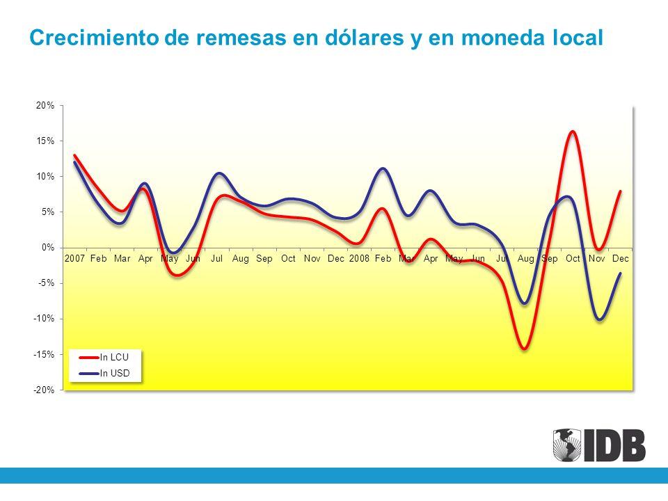 Crecimiento de remesas en dólares y en moneda local