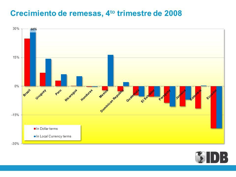 Crecimiento de remesas, 4 to trimestre de 2008