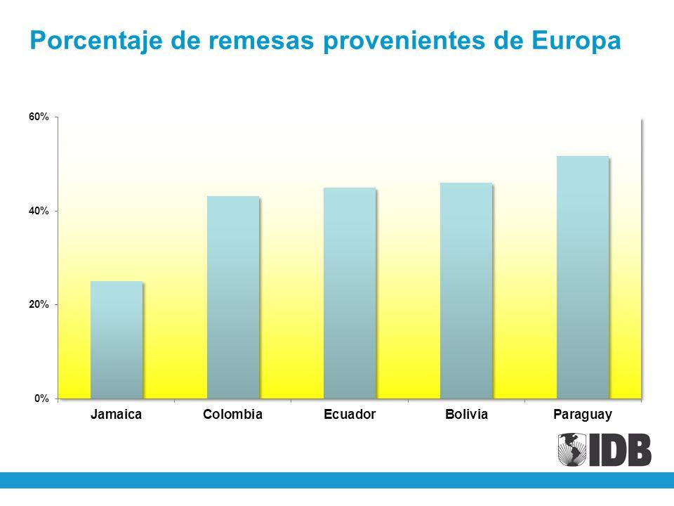 Porcentaje de remesas provenientes de Europa