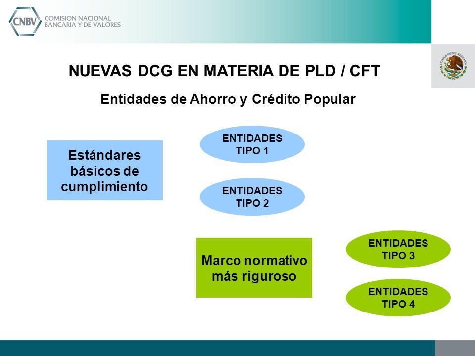 NUEVAS DCG EN MATERIA DE PLD / CFT Entidades de Ahorro y Crédito Popular Estándares básicos de cumplimiento Marco normativo más riguroso ENTIDADES TIP