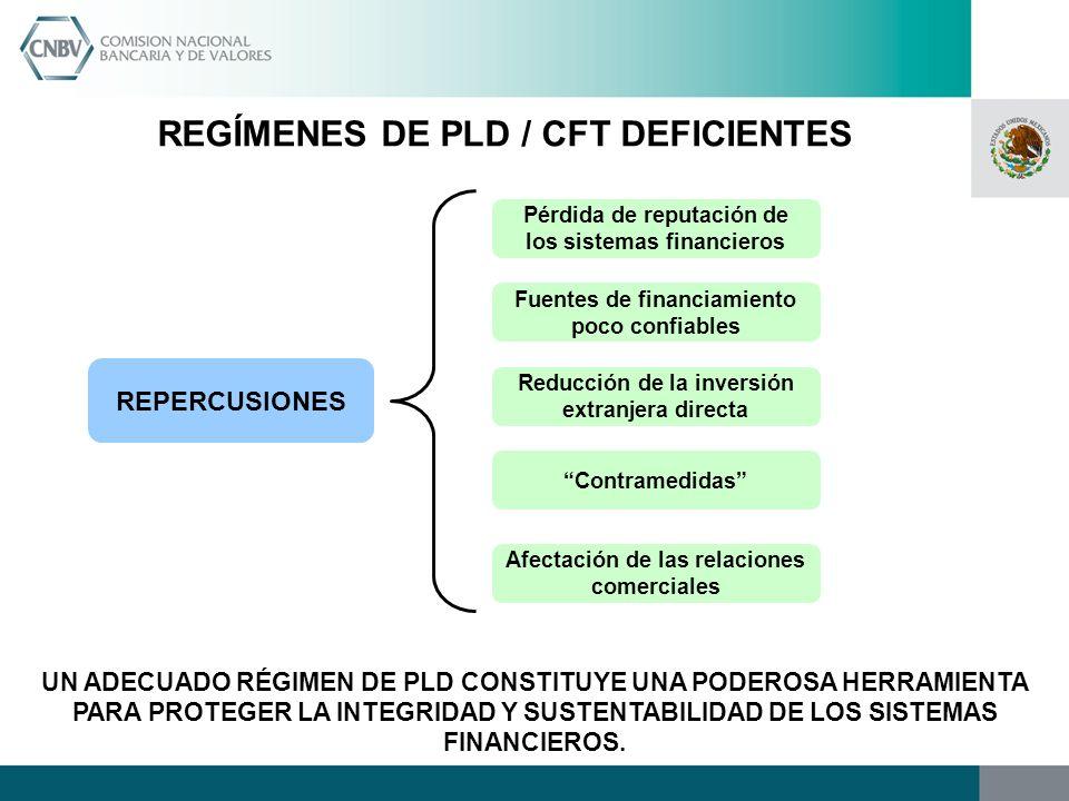 REGÍMENES DE PLD / CFT DEFICIENTES REPERCUSIONES Pérdida de reputación de los sistemas financieros Fuentes de financiamiento poco confiables Reducción