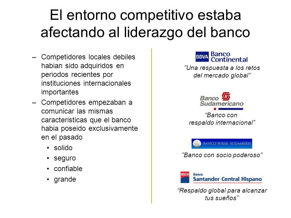 El entorno competitivo estaba afectando al liderazgo del banco –Competidores locales debiles habian sido adquiridos en periodos recientes por instituc
