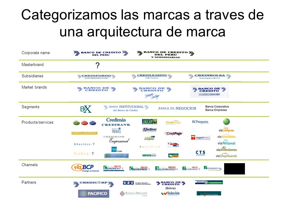 Categorizamos las marcas a traves de una arquitectura de marca Channels Products/services Masterbrand Corporate name Subsidiaries Market brands Segments Partners
