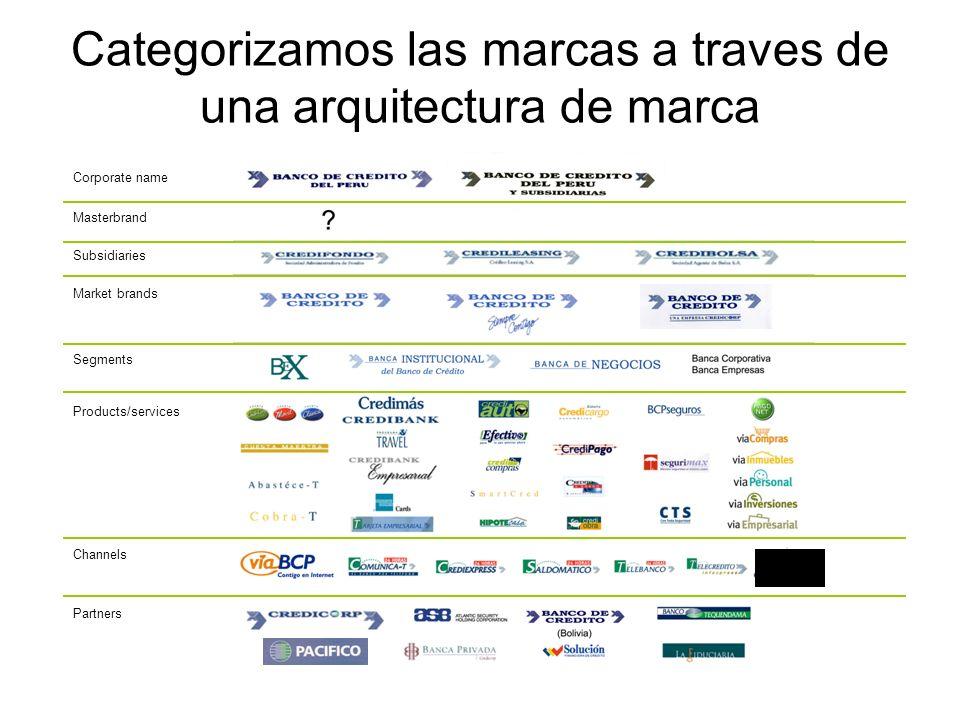 Categorizamos las marcas a traves de una arquitectura de marca Channels Products/services Masterbrand Corporate name Subsidiaries Market brands Segmen