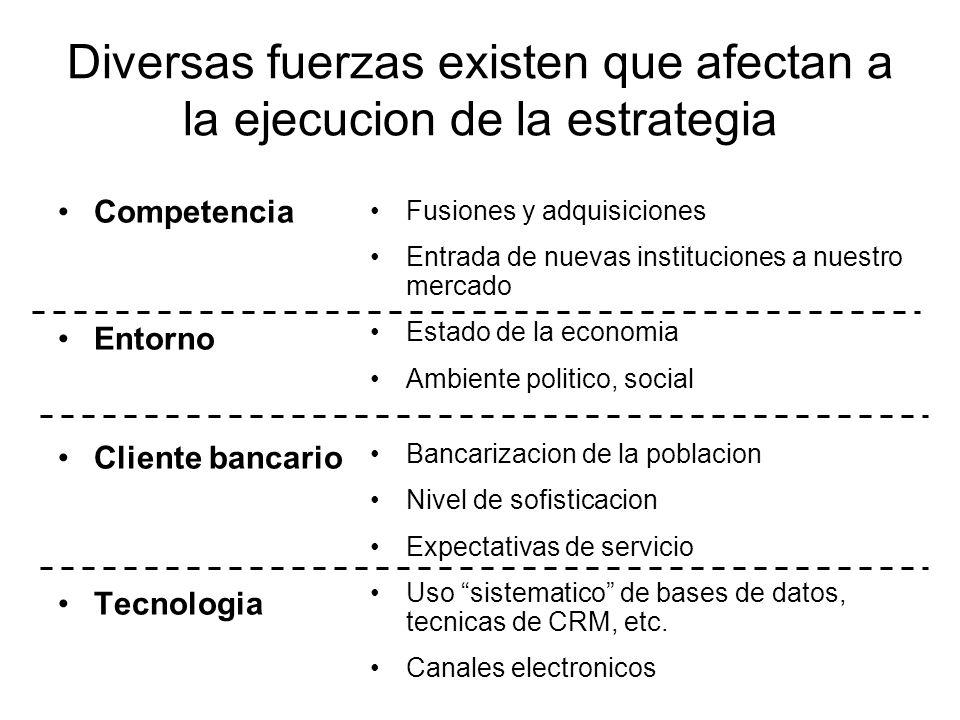 Diversas fuerzas existen que afectan a la ejecucion de la estrategia Competencia Entorno Cliente bancario Tecnologia Fusiones y adquisiciones Entrada