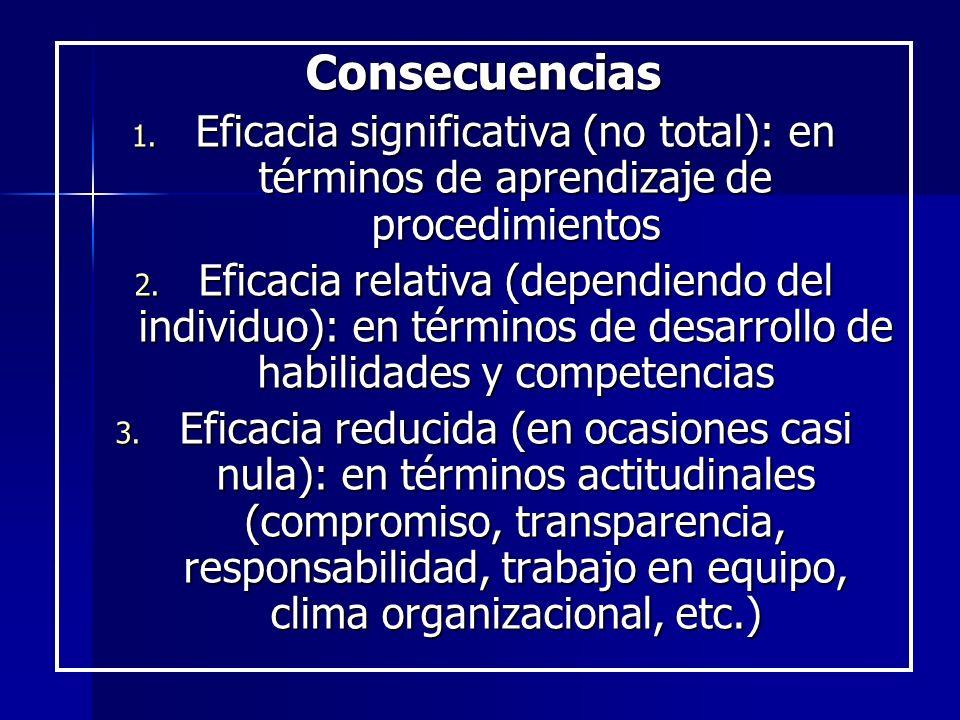 Consecuencias 1. Eficacia significativa (no total): en términos de aprendizaje de procedimientos 2. Eficacia relativa (dependiendo del individuo): en