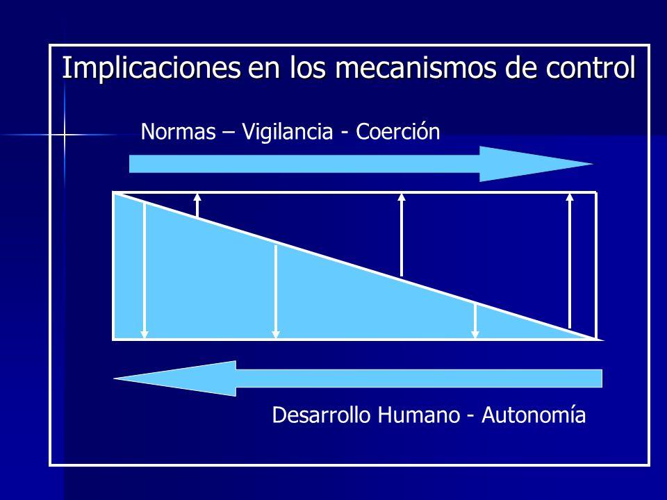 Normas – Vigilancia - Coerción Implicaciones en los mecanismos de control Desarrollo Humano - Autonomía
