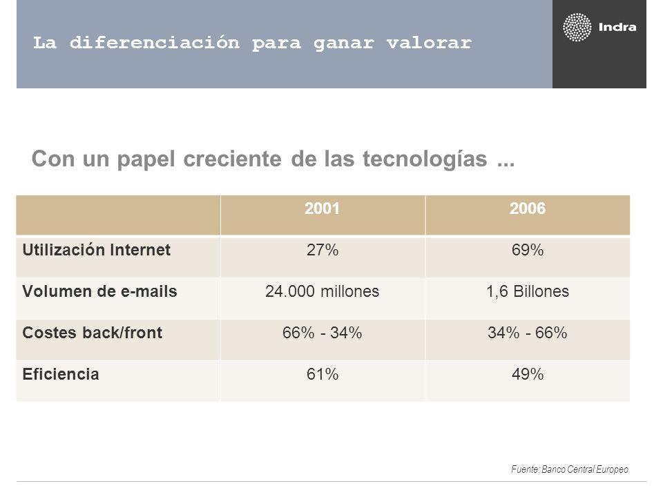 La diferenciación para ganar valorar Con un papel creciente de las tecnologías... 20012006 Utilización Internet27%69% Volumen de e-mails24.000 millone