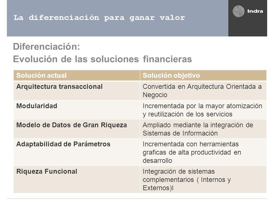 La diferenciación para ganar valor Diferenciación: Evolución de las soluciones financieras Solución actualSolución objetivo Arquitectura transaccional