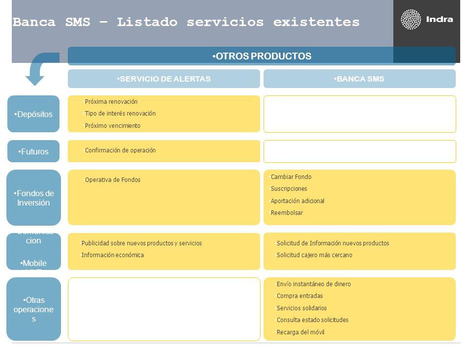 Banca SMS – Listado servicios existentes OTROS PRODUCTOS BANCA SMS Próxima renovación Tipo de interés renovación Próximo vencimiento SERVICIO DE ALERT