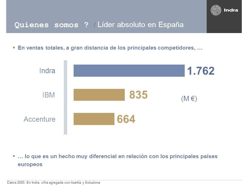 Datos 2005. En Indra, cifra agregada con Azertia y Soluziona (M ) 664 835 1.762 Accenture IBM Indra Quienes somos ? / Líder absoluto en España … lo qu