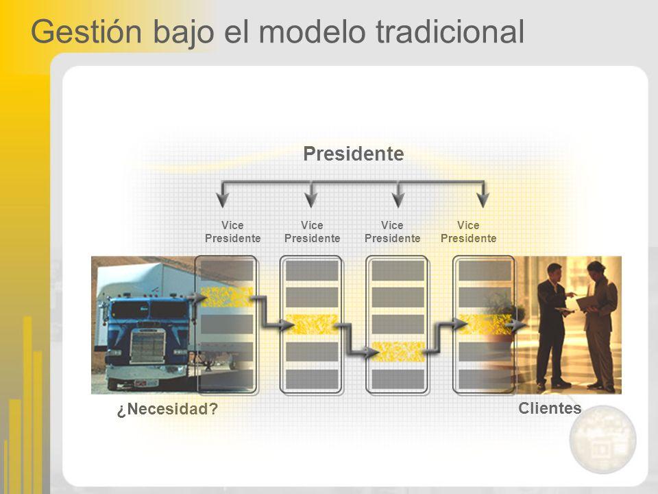 Gestión bajo el modelo tradicional Presidente Vice Presidente Vice Presidente Vice Presidente Vice Presidente ¿Necesidad? Clientes