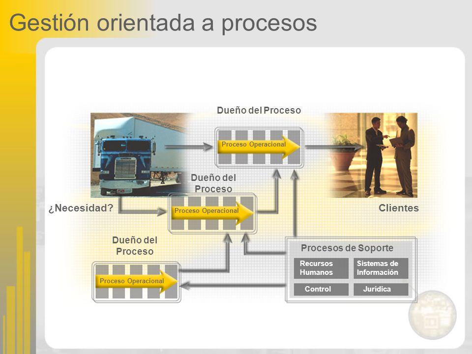 Gestión orientada a procesos Dueño del Proceso ¿Necesidad?Clientes Dueño del Proceso Proceso Operacional Dueño del Proceso Procesos de Soporte Proceso