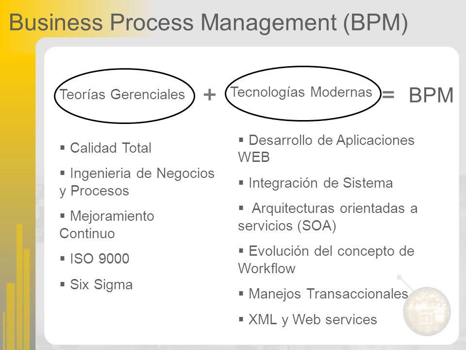 Business Process Management (BPM) Teorías Gerenciales Tecnologías Modernas += BPM Calidad Total Ingenieria de Negocios y Procesos Mejoramiento Continu