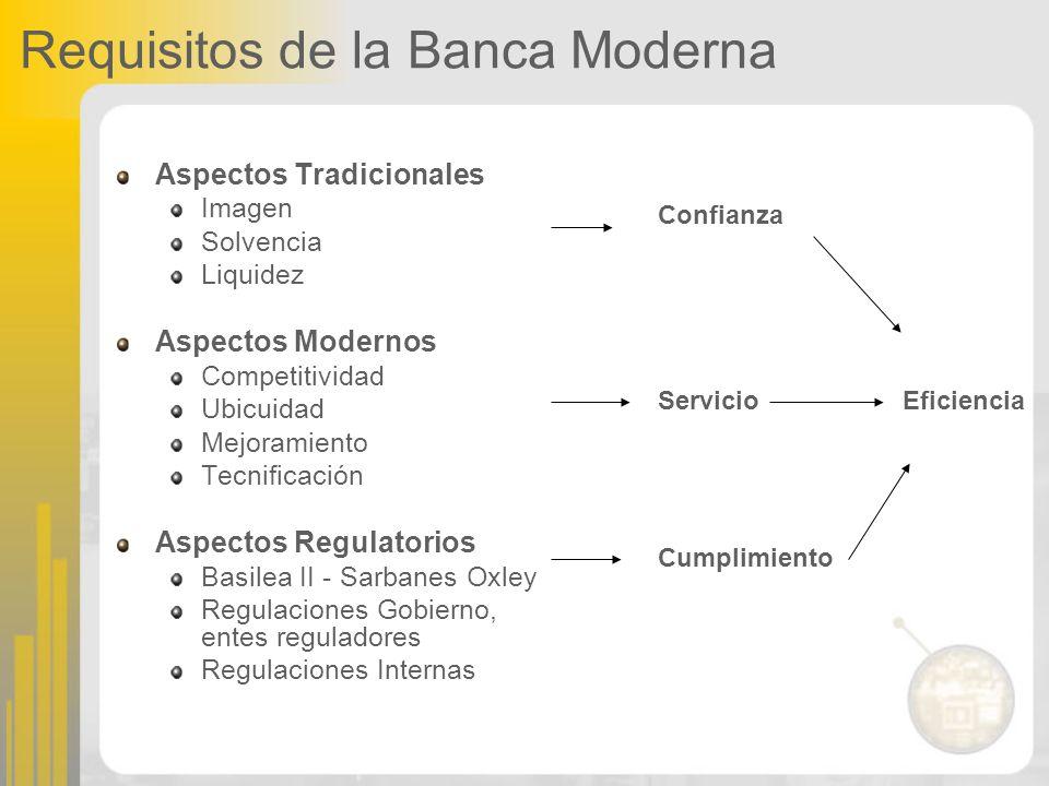 Aspectos Tradicionales Imagen Solvencia Liquidez Aspectos Modernos Competitividad Ubicuidad Mejoramiento Tecnificación Aspectos Regulatorios Basilea I