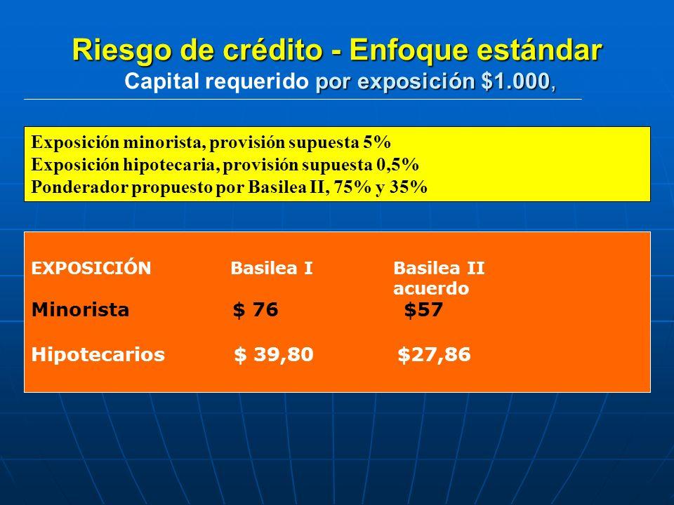Riesgo de crédito - Enfoque estándar por exposición $1.000, Riesgo de crédito - Enfoque estándar Capital requerido por exposición $1.000, EXPOSICIÓN B