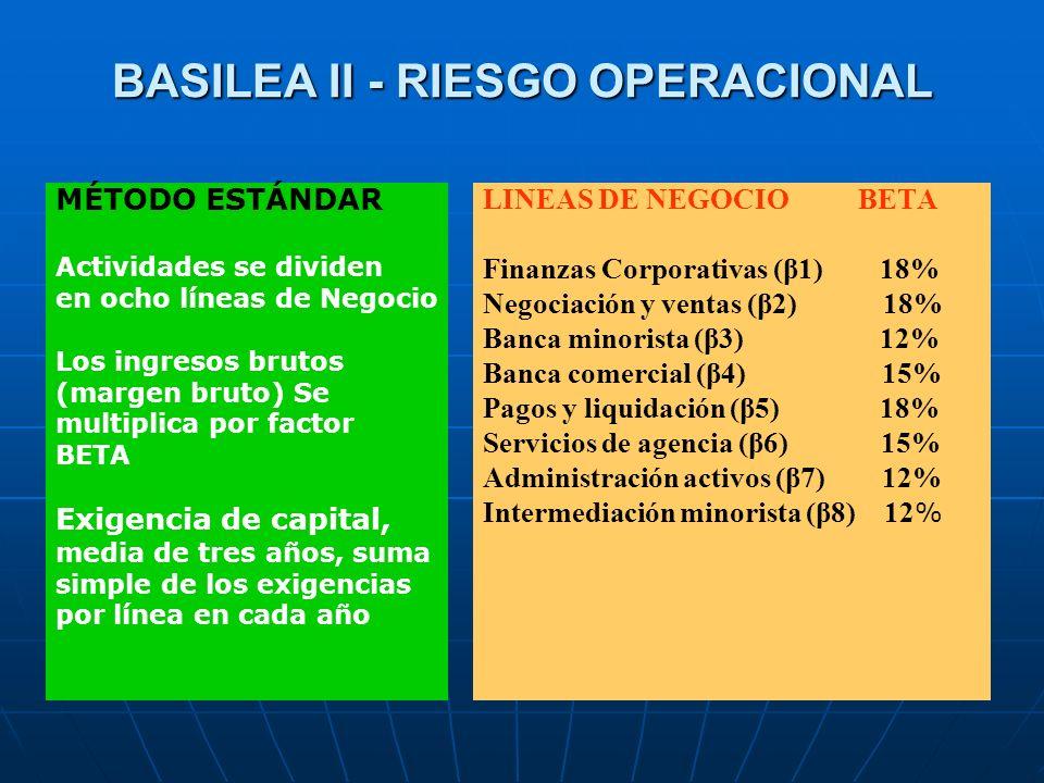 BASILEA II - RIESGO OPERACIONAL MÉTODO ESTÁNDAR Actividades se dividen en ocho líneas de Negocio Los ingresos brutos (margen bruto) Se multiplica por