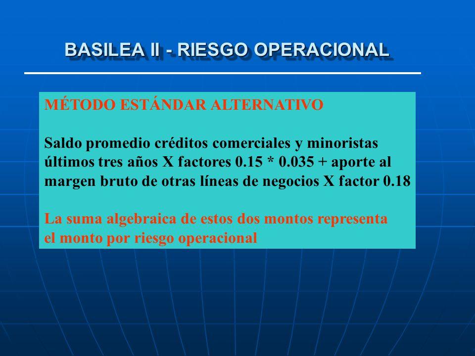 BASILEA II - RIESGO OPERACIONAL MÉTODO ESTÁNDAR ALTERNATIVO Saldo promedio créditos comerciales y minoristas últimos tres años X factores 0.15 * 0.035