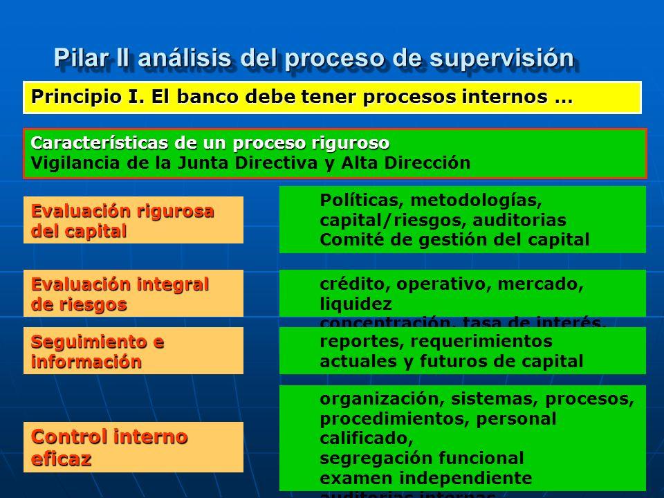 Pilar II análisis del proceso de supervisión Principio I. El banco debe tener procesos internos … Características de un proceso riguroso Vigilancia de