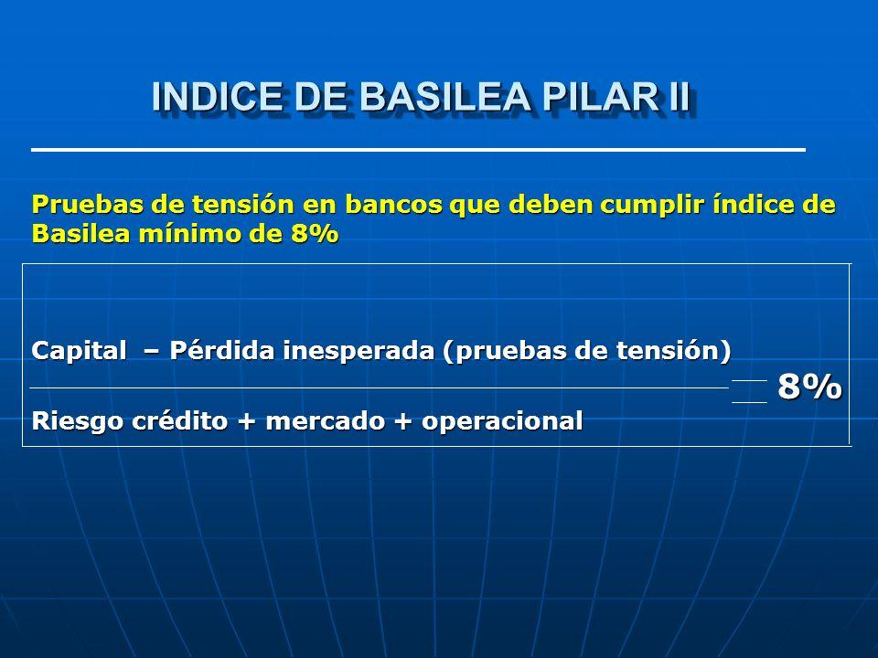 INDICE DE BASILEA PILAR II INDICE DE BASILEA PILAR II Pruebas de tensión en bancos que deben cumplir índice de Basilea mínimo de 8% Capital – Pérdida