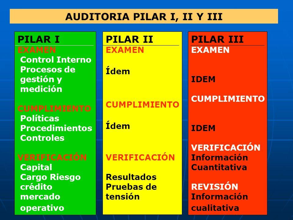 AUDITORIA PILAR I, II Y III PILAR I EXAMEN Control Interno Procesos de gestión y medición CUMPLIMIENTO Políticas Procedimientos Controles VERIFICACIÓN